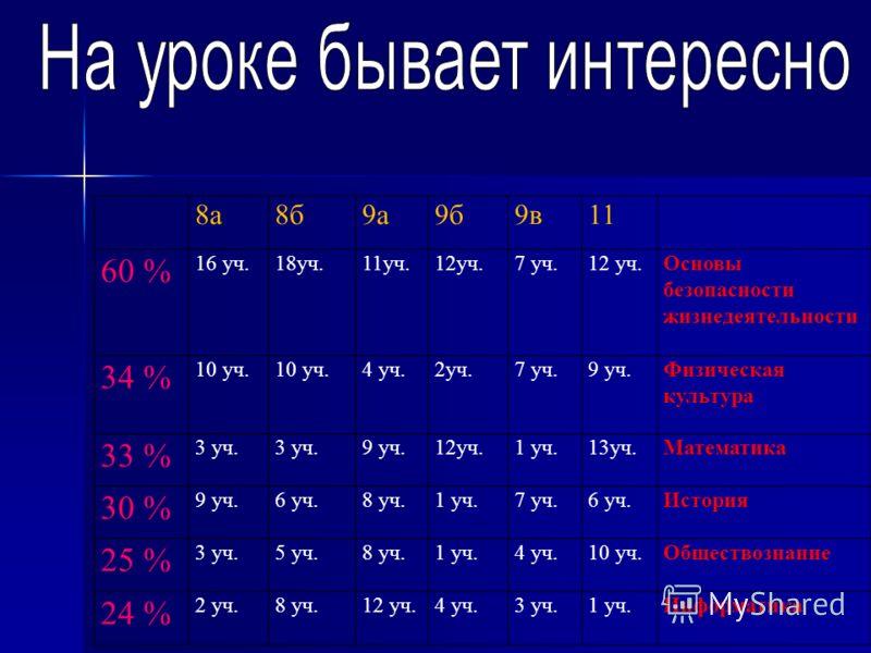 8а8б9а9б9в11 60 % 16 уч.18уч.11уч.12уч.7 уч.12 уч.Основы безопасности жизнедеятельности 34 % 10 уч. 4 уч.2уч.7 уч.9 уч.Физическая культура 33 % 3 уч. 9 уч.12уч.1 уч.13уч.Математика 30 % 9 уч.6 уч.8 уч.1 уч.7 уч.6 уч.История 25 % 3 уч.5 уч.8 уч.1 уч.4