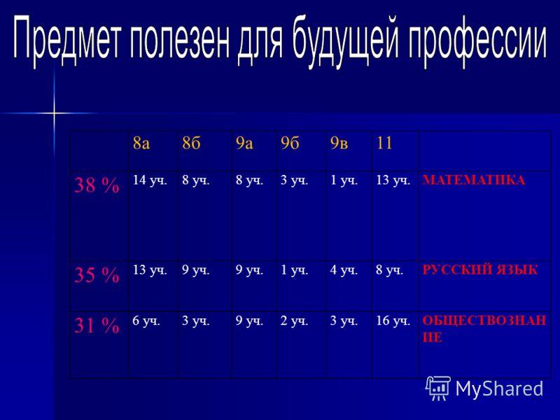 8а8б9а9б9в11 38 % 14 уч.8 уч. 3 уч.1 уч.13 уч.МАТЕМАТИКА 35 % 13 уч.9 уч. 1 уч.4 уч.8 уч.РУССКИЙ ЯЗЫК 31 % 6 уч.3 уч.9 уч.2 уч.3 уч.16 уч.ОБЩЕСТВОЗНАН ИЕ