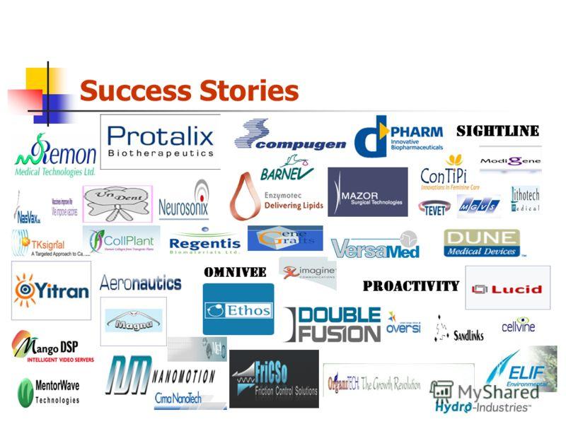 Выводы Программа инкубаторов – это генератор создания start-ups компаний в Израиле Программа инкубаторов - важный источник для вкладов венчурного капитала Программа инкубаторов особенно важна в период экономического кризиса Программа инкубаторов важн
