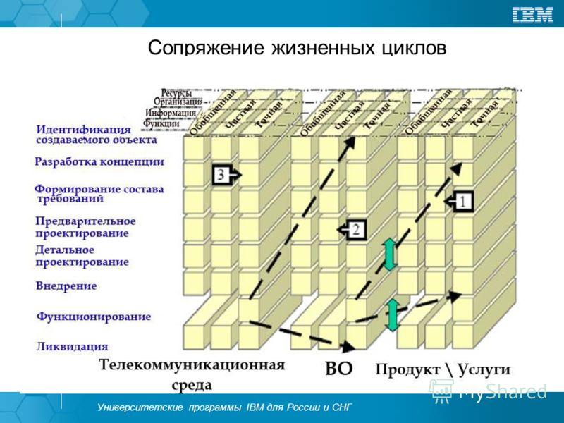 Университетские программы IBM для России и СНГ Сопряжение жизненных циклов