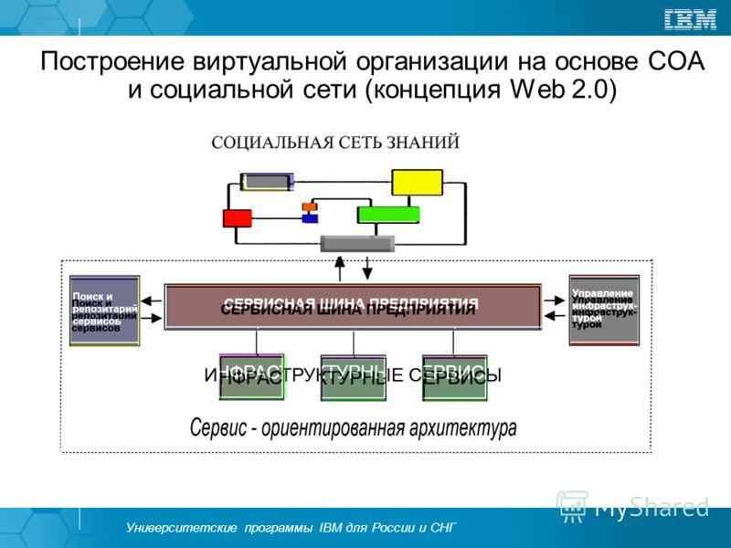 Университетские программы IBM для России и СНГ Построение виртуальной организации на основе СОА и социальной сети (концепция Web 2.0)