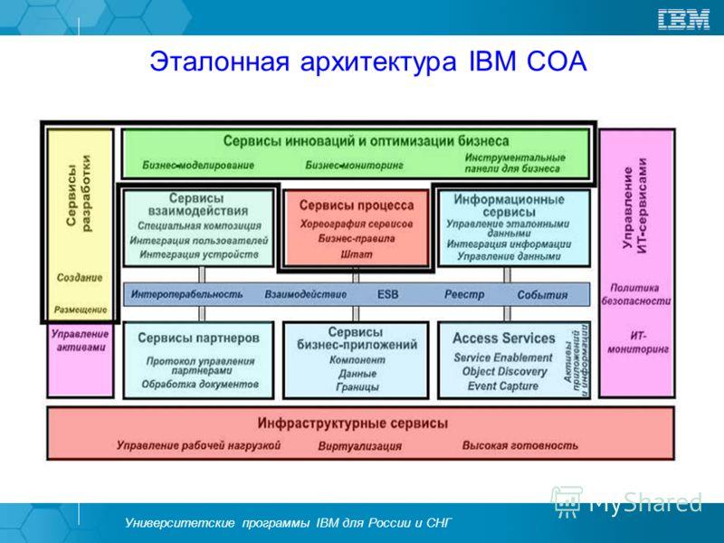 Университетские программы IBM для России и СНГ Эталонная архитектура IBM СОА