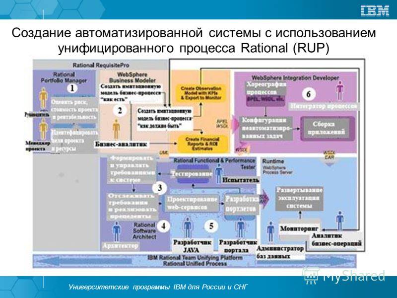 Университетские программы IBM для России и СНГ Создание автоматизированной системы с использованием унифицированного процесса Rational (RUP)