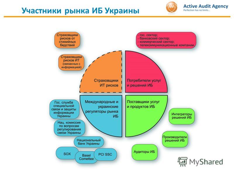 Участники рынка ИБ Украины