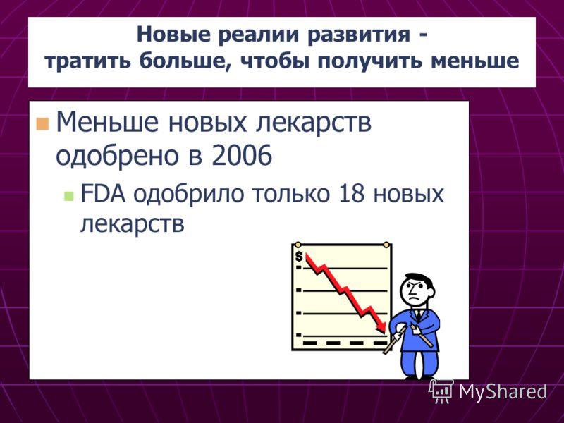 Новые реалии развития - тратить больше, чтобы получить меньше Меньше новых лекарств одобрено в 2006 FDA одобрило только 18 новых лекарств