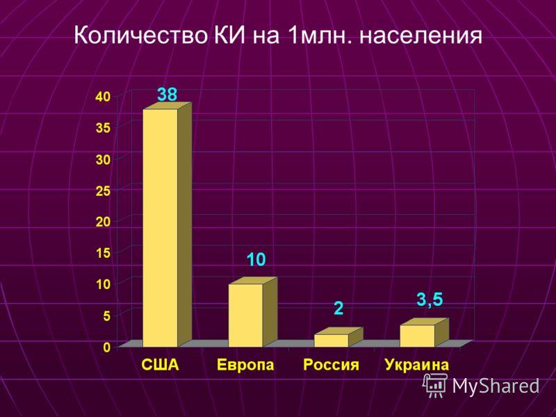 Количество КИ на 1млн. населения