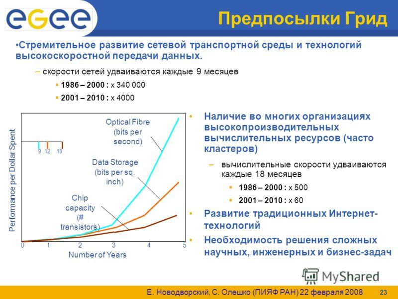 Е. Новодворский, С. Олешко (ПИЯФ РАН) 22 февраля 2008 23 Предпосылки Грид Наличие во многих организациях высокопроизводительных вычислительных ресурсов (часто кластеров) –вычислительные скорости удваиваются каждые 18 месяцев 1986 – 2000 : x 500 2001