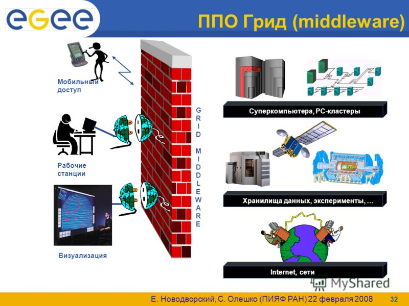 Е. Новодворский, С. Олешко (ПИЯФ РАН) 22 февраля 2008 32 ППО Грид (middleware)