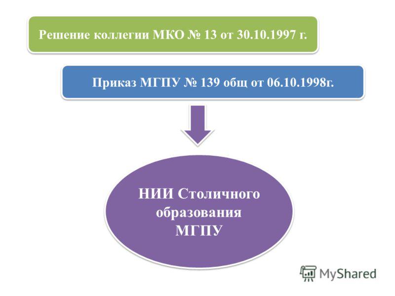 НИИ Столичного образования МГПУ Решение коллегии МКО 13 от 30.10.1997 г. Приказ МГПУ 139 общ от 06.10.1998г.