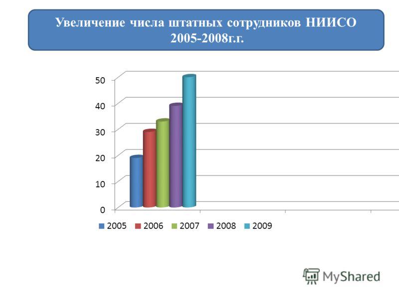 Увеличение числа штатных сотрудников НИИСО 2005-2008г.г.