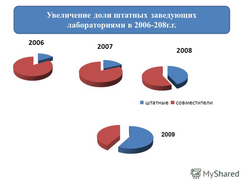 Увеличение доли штатных заведующих лабораториями в 2006-208г.г. 2009