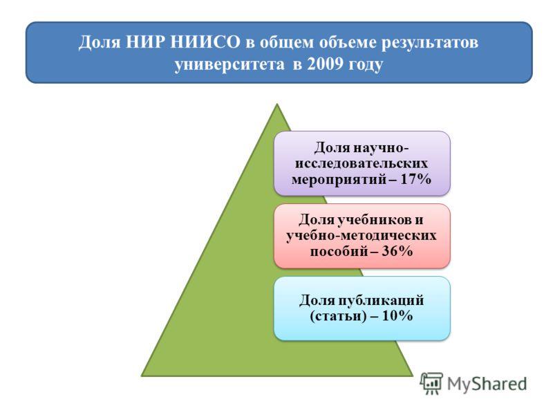 Доля НИР НИИСО в общем объеме результатов университета в 2009 году Доля научно- исследовательских мероприятий – 17% Доля учебников и учебно-методических пособий – 36% Доля публикаций (статьи) – 10%