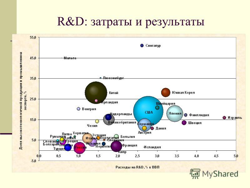 R&D: затраты и результаты