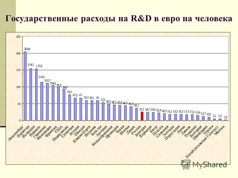 Государственные расходы на R&D в евро на человека