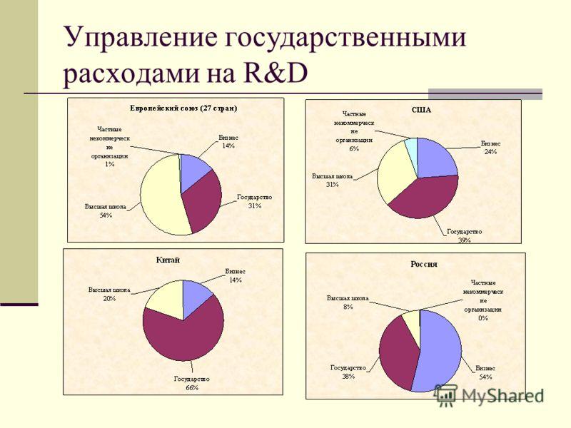 Управление государственными расходами на R&D