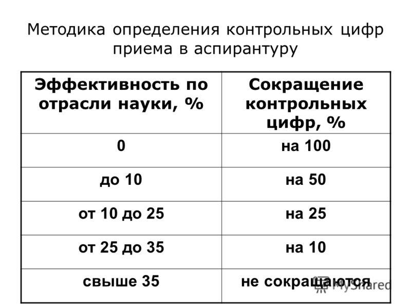 Методика определения контрольных цифр приема в аспирантуру Эффективность по отрасли науки, % Сокращение контрольных цифр, % 0на 100 до 10на 50 от 10 до 25на 25 от 25 до 35на 10 свыше 35не сокращаются