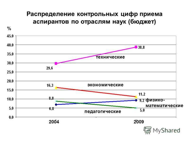 Распределение контрольных цифр приема аспирантов по отраслям наук (бюджет) 20042009 технические экономические педагогические физико- математические %