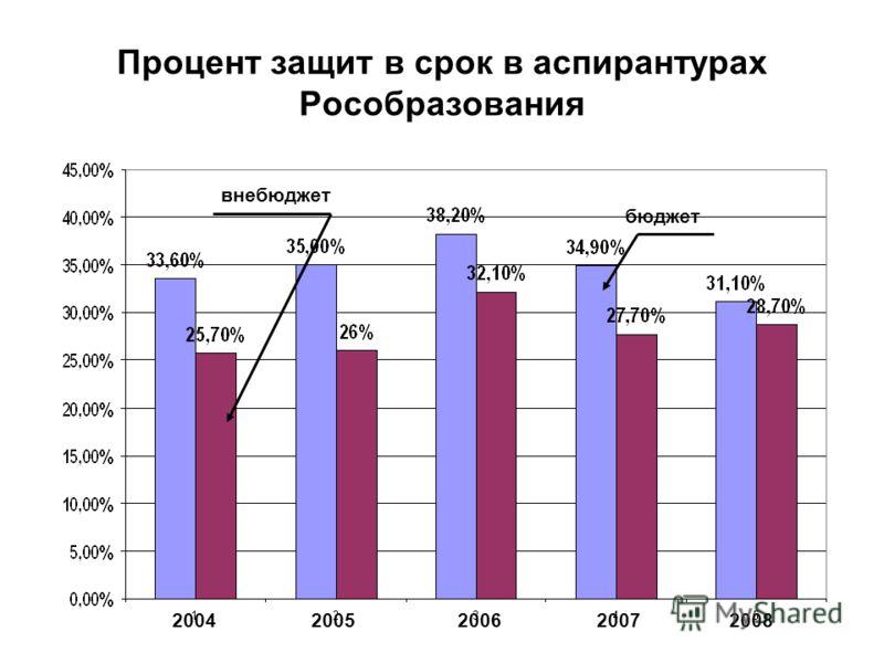 Процент защит в срок в аспирантурах Рособразования внебюджет бюджет 20042005200720062008