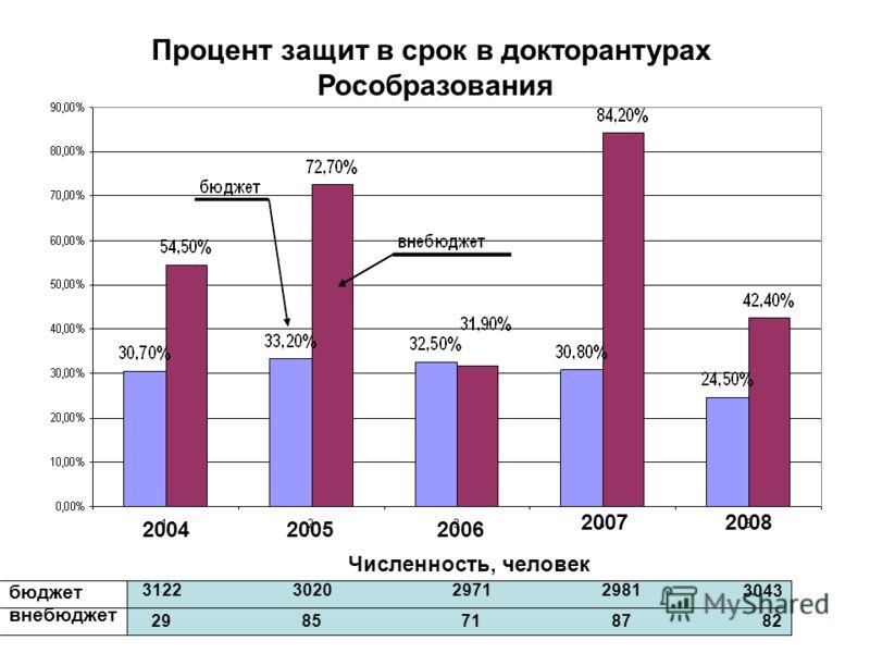 200420052006 20072008 Процент защит в срок в докторантурах Рособразования 3122 3020 2971 2981 3043 29 85 71 87 82 Численность, человек бюджет внебюджет