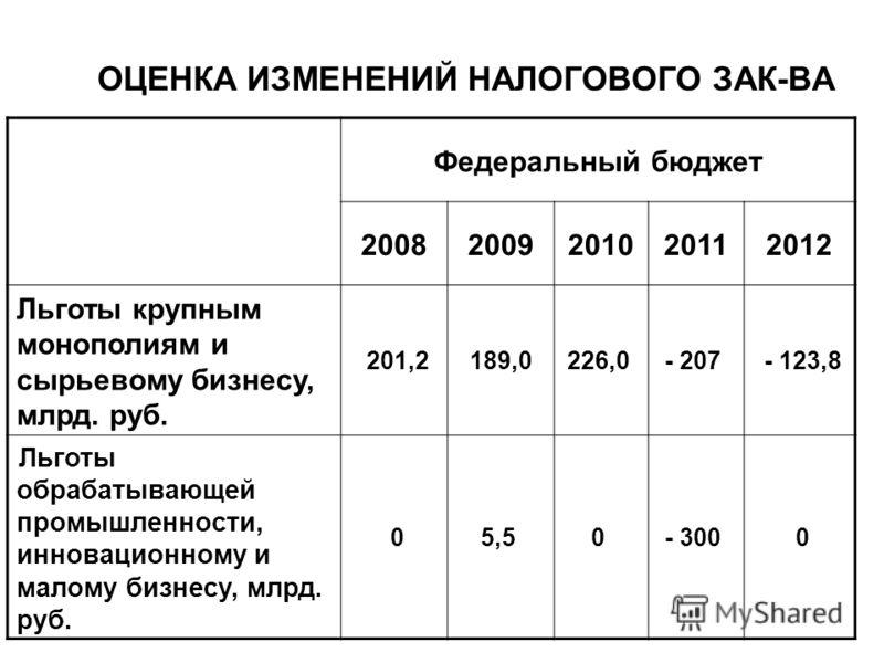 ОЦЕНКА ИЗМЕНЕНИЙ НАЛОГОВОГО ЗАК-ВА Федеральный бюджет 20082009201020112012 Льготы крупным монополиям и сырьевому бизнесу, млрд. руб. 201,2189,0226,0 - 207 - 123,8 Льготы обрабатывающей промышленности, инновационному и малому бизнесу, млрд. руб. 05,5