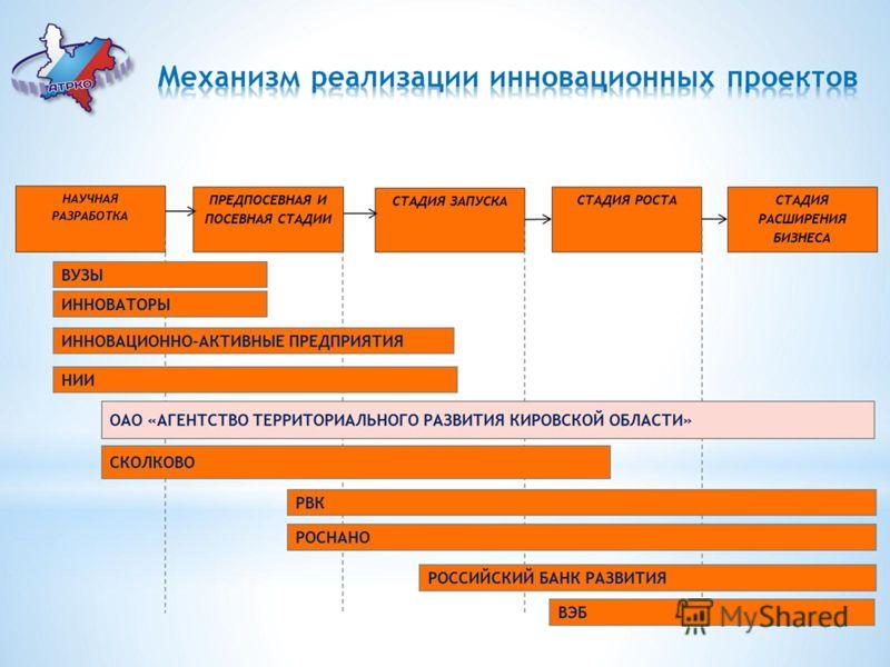 Механизм реализации инновационных проектов