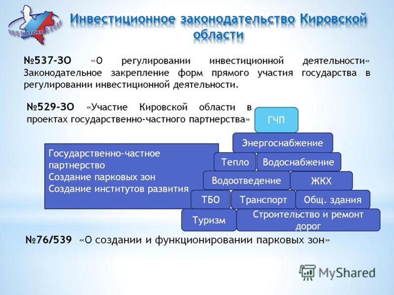 Инвестиционное законодательство Кировской области