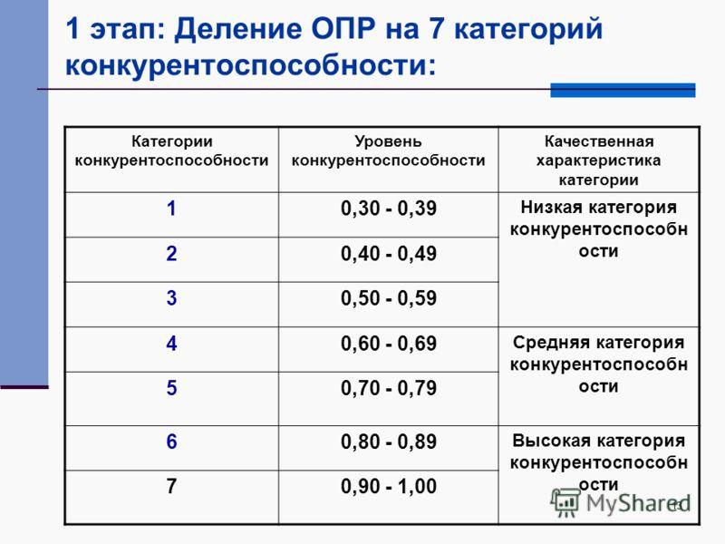 13 1 этап: Деление ОПР на 7 категорий конкурентоспособности: Категории конкурентоспособности Уровень конкурентоспособности Качественная характеристика категории 10,30 - 0,39 Низкая категория конкурентоспособн ости 20,40 - 0,49 30,50 - 0,59 40,60 - 0,