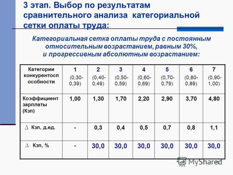 15 3 этап. Выбор по результатам сравнительного анализа категориальной сетки оплаты труда: Категории конкурентосп особности 1 (0,30- 0,39) 2 (0,40- 0,49) 3 (0,50- 0,59) 4 (0,60- 0,69) 5 (0,70- 0,79) 6 (0,80- 0,89) 7 (0,90- 1,00) Коэффициент зарплаты (