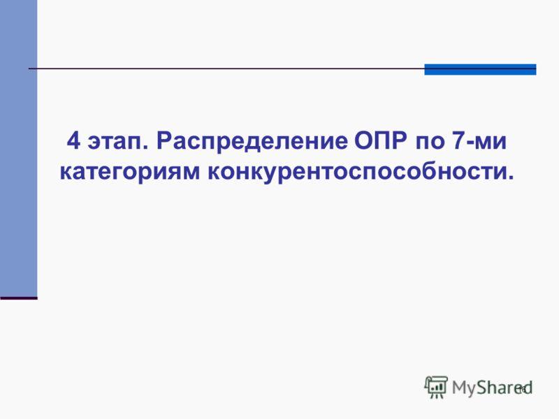 16 4 этап. Распределение ОПР по 7-ми категориям конкурентоспособности.