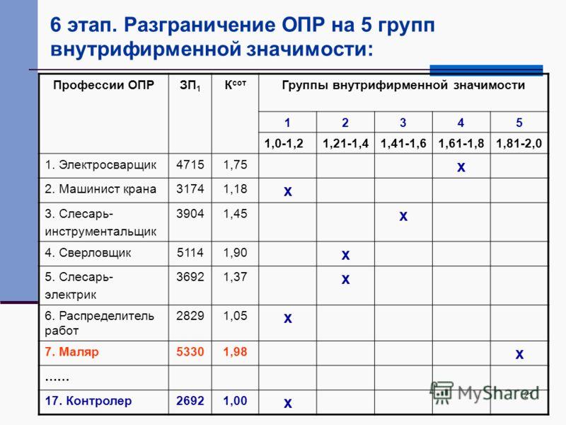 21 6 этап. Разграничение ОПР на 5 групп внутрифирменной значимости: Профессии ОПРЗП 1 К сот Группы внутрифирменной значимости 12345 1,0-1,21,21-1,41,41-1,61,61-1,81,81-2,0 1. Электросварщик47151,75 x 2. Машинист крана31741,18 x 3. Слесарь- инструмент