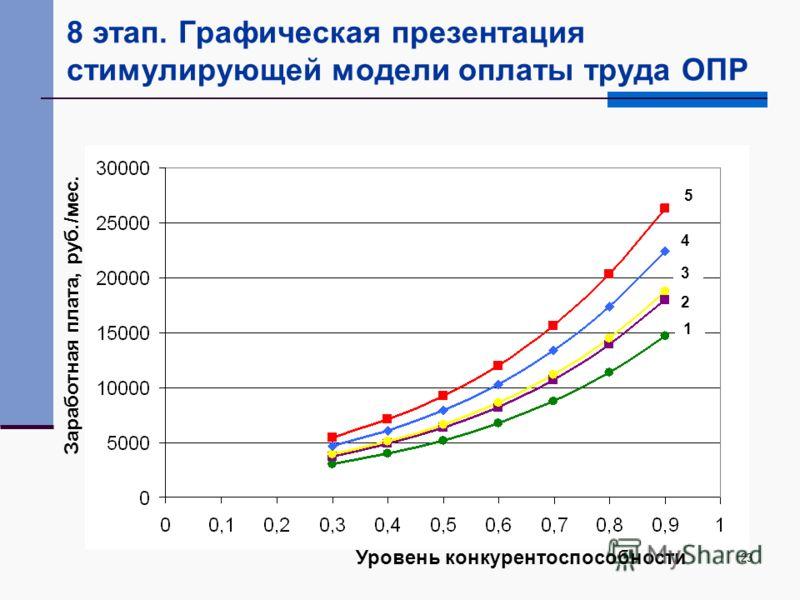 23 8 этап. Графическая презентация стимулирующей модели оплаты труда ОПР 1 Заработная плата, руб./мес. Уровень конкурентоспособности 2 3 4 5