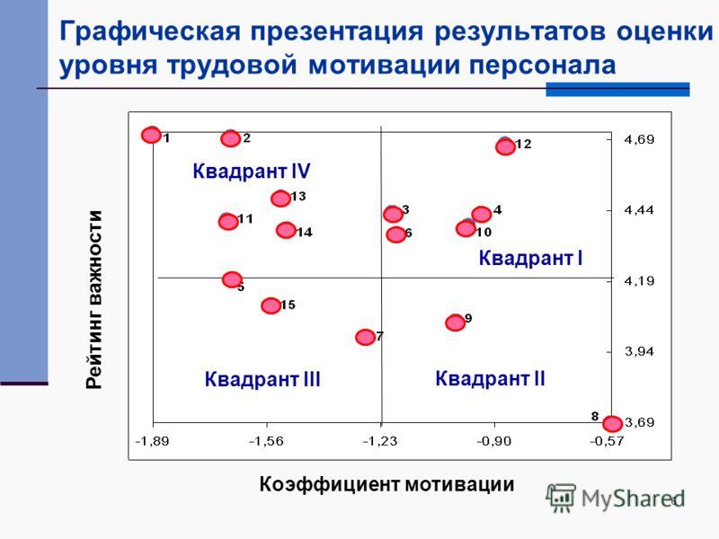 6 Графическая презентация результатов оценки уровня трудовой мотивации персонала Коэффициент мотивации Рейтинг важности Квадрант I Квадрант II Квадрант III Квадрант IV
