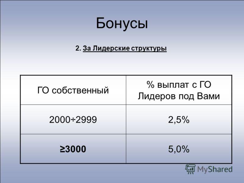 Бонусы 2. За Лидерские структуры ГО собственный % выплат с ГО Лидеров под Вами 2000÷29992,5% 30005,0%