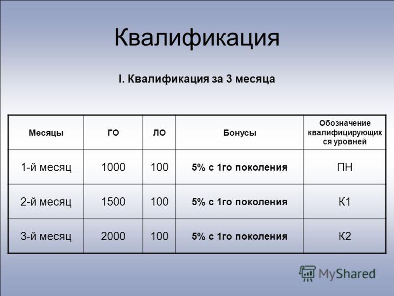 Квалификация I. Квалификация за 3 месяца МесяцыГОЛОБонусы Обозначение квалифицирующих ся уровней 1-й месяц1000100 5% с 1го поколения ПН 2-й месяц1500100 5% с 1го поколения К1 3-й месяц2000100 5% с 1го поколения К2