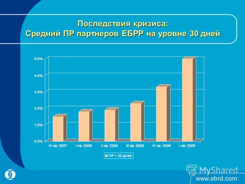 Последствия кризиса: Средний ПР партнеров ЕБРР на уровне 30 дней
