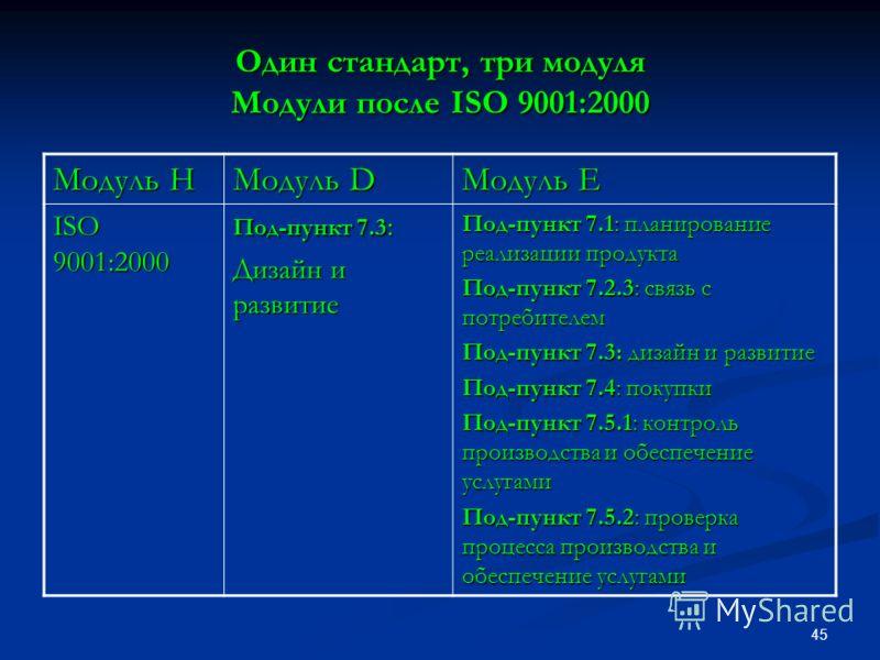 45 Один стандарт, три модуля Модули после ISO 9001:2000 Модуль H Модуль D Модуль E ISO 9001:2000 Под-пункт 7.3 : Дизайн и развитие Под-пункт 7.1: планирование реализации продукта Под-пункт 7.2.3: связь с потребителем Под-пункт 7.3: дизайн и развитие