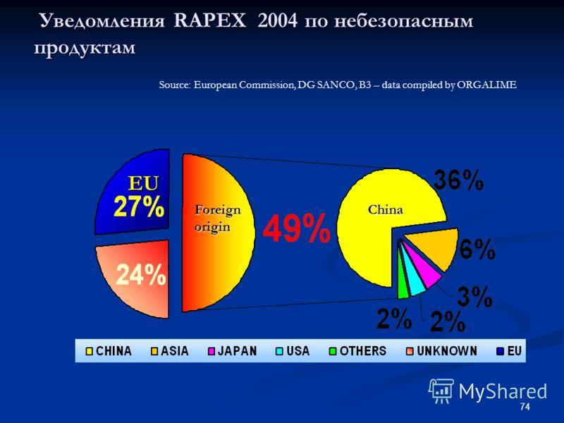 74 Уведомления RAPEX 2004 по небезопасным продуктам Уведомления RAPEX 2004 по небезопасным продуктам Source: European Commission, DG SANCO, B3 – data compiled by ORGALIME China Foreign origin EU