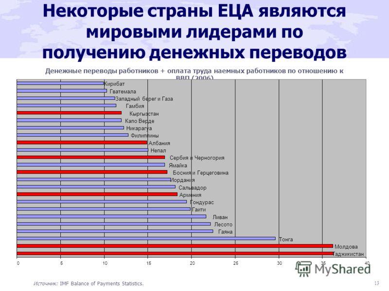 13 Некоторые страны ЕЦА являются мировыми лидерами по получению денежных переводов Денежные переводы работников + оплата труда наемных работников по отношению к ВВП (2006) Источник: IMF Balance of Payments Statistics. Таджикистан Молдова Тонга Гаяна