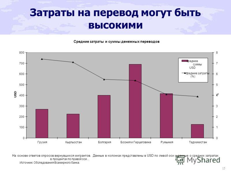 15 Затраты на перевод могут быть высокими Средние затраты и суммы денежных переводов 0 100 200 300 400 500 600 700 800 ГрузияКыргызстанБолгарияБосния и ГерцеговинаРумынияТаджикистан USD 0 1 2 3 4 5 6 7 8 % средние суммы USD средние затраты (%) На осн