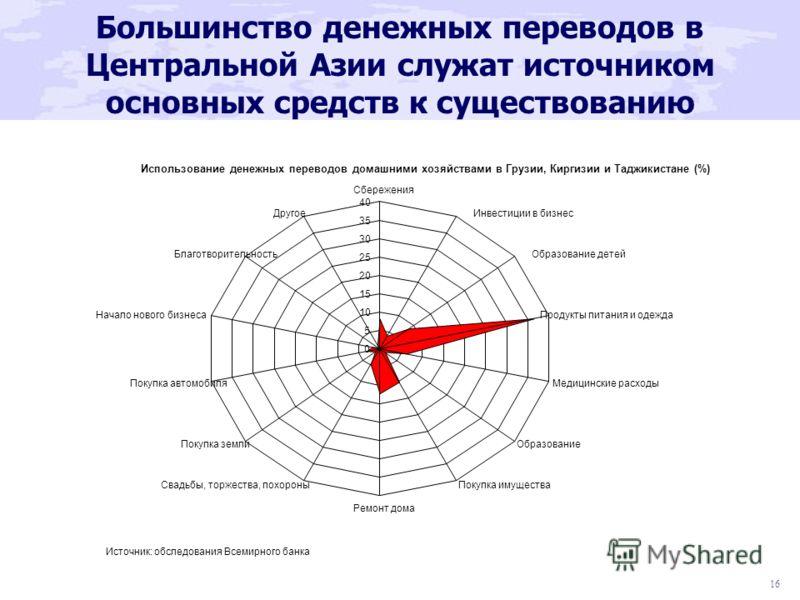 16 Большинство денежных переводов в Центральной Азии служат источником основных средств к существованию
