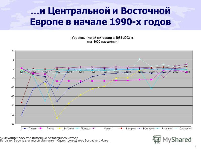 7 … и Центральной и Восточной Европе в начале 1990-х годов
