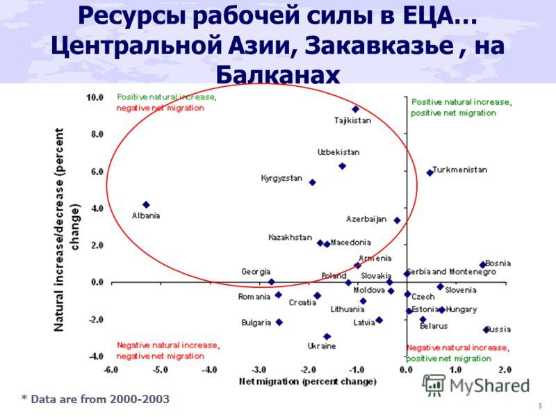 8 Ресурсы рабочей силы в ЕЦА… Центральной Азии, Закавказье, на Балканах * Data are from 2000-2003