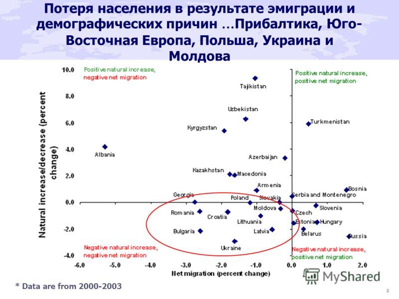 9 Потеря населения в результате эмиграции и демографических причин … Прибалтика, Юго- Восточная Европа, Польша, Украина и Молдова * Data are from 2000-2003