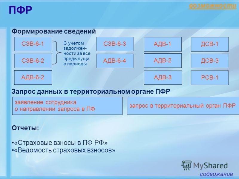 возможности Запрос данных в территориальном органе ПФР Отчеты: «Страховые взносы в ПФ РФ» «Ведомость страховых взносов» Формирование сведений СЗВ-6-1 АДВ-6-4СЗВ-6-2 СЗВ-6-3 АДВ-3 АДВ-2 АДВ-1 С учетом задолжен- ности за все предыдущи е периоды ДСВ-3 з