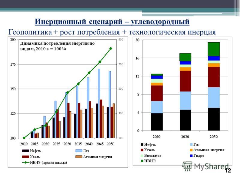 Инерционный сценарий – углеводородный Геополитика + рост потребления + технологическая инерция Динамика потребления энергии по видам, 2010 г. = 100% Динамика потребления энергии, млрд т н.э. 12