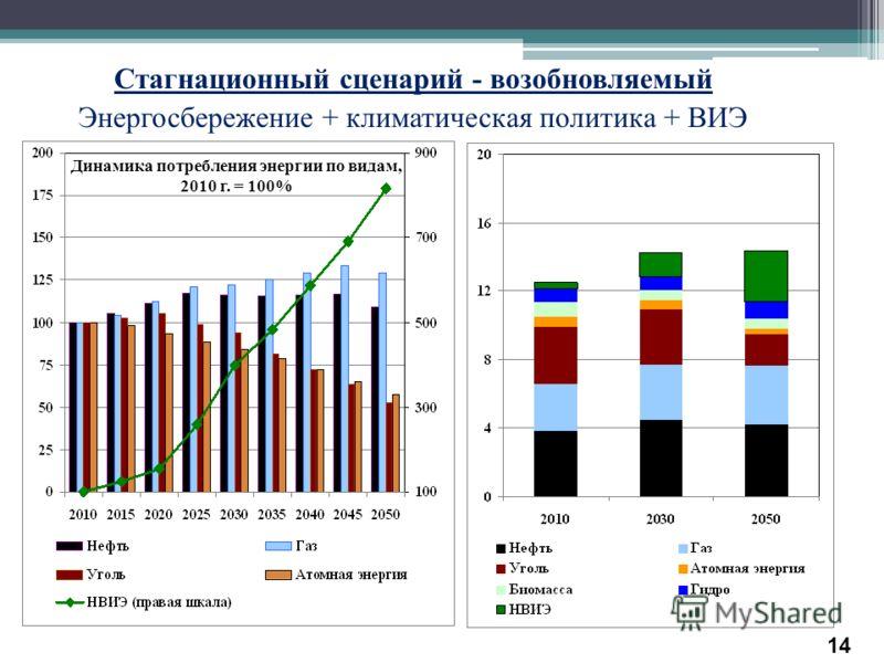 Стагнационный сценарий - возобновляемый Энергосбережение + климатическая политика + ВИЭ Динамика потребления энергии по видам, 2010 г. = 100% Динамика потребления энергии, млрд т н.э. 14