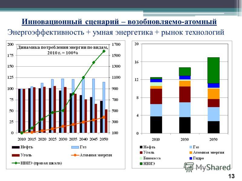 Инновационный сценарий – возобновляемо - атомный Энергоэффективность + умная энергетика + рынок технологий Динамика потребления энергии по видам, 2010 г. = 100% Динамика потребления энергии, млрд т н.э. 13