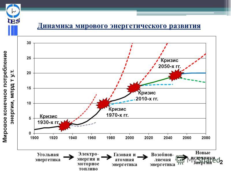 Динамика мирового энергетического развития Кризис 2050-х гг. Кризис 2010-х гг. Кризис 1930-х гг. Кризис 1970-х гг. Мировое конечное потребление энергии, млрд т у.т. Электро - энергия и моторное топливо Газовая и атомная энергетика Возобнов - ляемая э