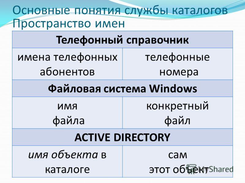 Основные понятия службы каталогов Пространство имен Телефонный справочник имена телефонных абонентов телефонные номера Файловая система Windows имя файла конкретный файл ACTIVE DIRECTORY имя объекта в каталоге сам этот объект