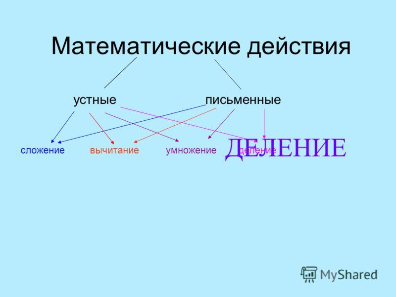 Математические действия устныеписьменные сложениевычитаниеумножение деление ДЕЛЕНИЕ